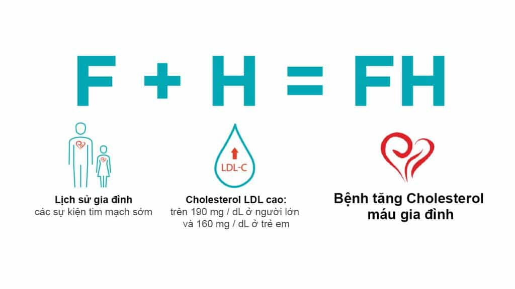 Điều trị cholesterol cao